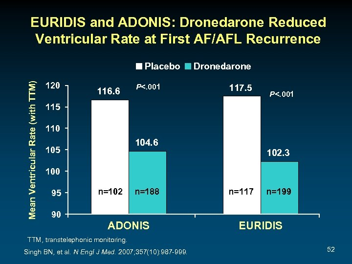 EURIDIS and ADONIS: Dronedarone Reduced Ventricular Rate at First AF/AFL Recurrence Mean Ventricular Rate