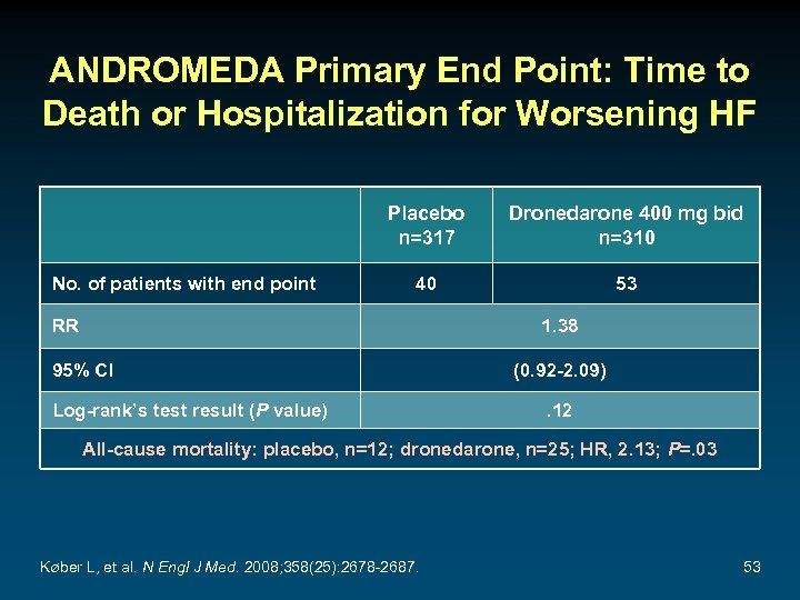 ANDROMEDA Primary End Point: Time to Death or Hospitalization for Worsening HF Placebo n=317