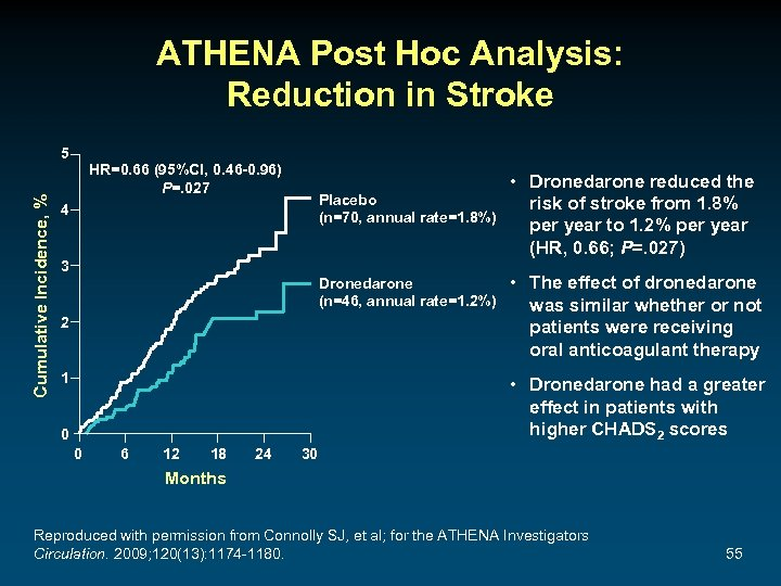 ATHENA Post Hoc Analysis: Reduction in Stroke Cumulative Incidence, % 5 HR=0. 66 (95%Cl,