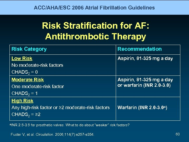 ACC/AHA/ESC 2006 Atrial Fibrillation Guidelines Risk Stratification for AF: Antithrombotic Therapy Risk Category Recommendation