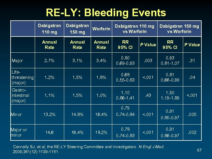 RE-LY: Bleeding Events Dabigatran 110 mg Dabigatran Warfarin 150 mg Dabigatran 110 mg vs