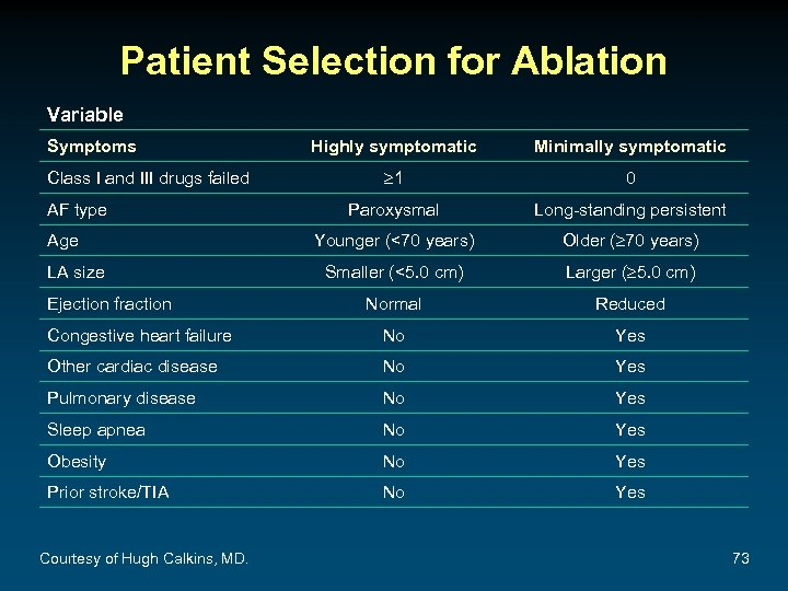 Patient Selection for Ablation Variable Symptoms Highly symptomatic Minimally symptomatic 1 0 Paroxysmal Long-standing