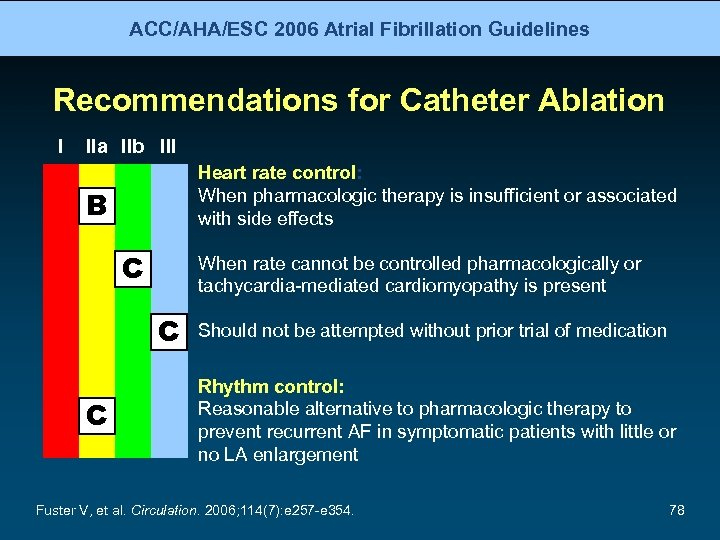 ACC/AHA/ESC 2006 Atrial Fibrillation Guidelines Recommendations for Catheter Ablation I IIa IIb III Heart