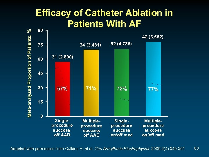 Meta-analyzed Proportion of Patients, % Efficacy of Catheter Ablation in Patients With AF 90