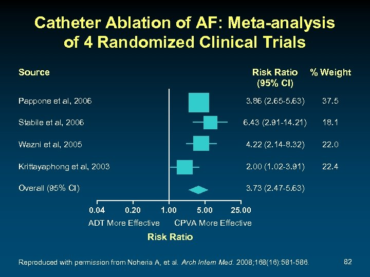 Catheter Ablation of AF: Meta-analysis of 4 Randomized Clinical Trials Source Risk Ratio (95%