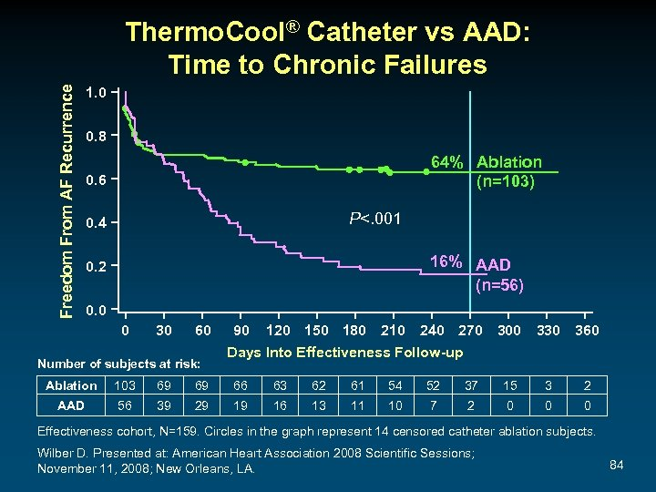 Freedom From AF Recurrence Thermo. Cool® Catheter vs AAD: Time to Chronic Failures 1.