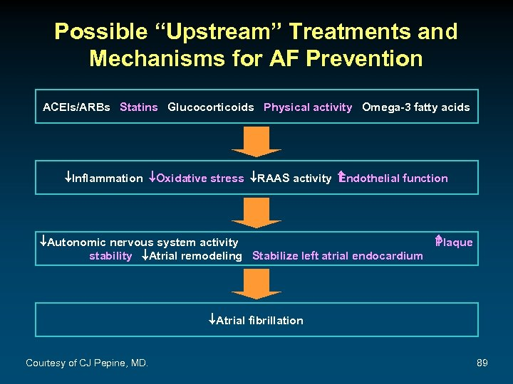 "Possible ""Upstream"" Treatments and Mechanisms for AF Prevention ACEIs/ARBs Statins Glucocorticoids Physical activity Omega-3"