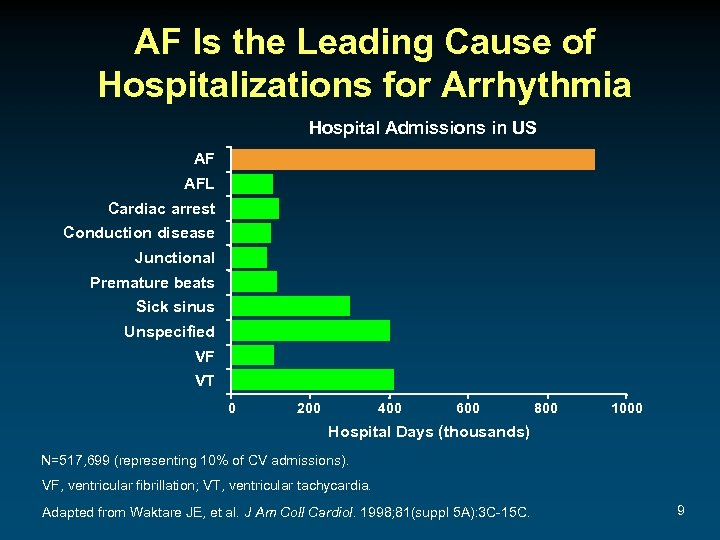 AF Is the Leading Cause of Hospitalizations for Arrhythmia Hospital Admissions in US AF