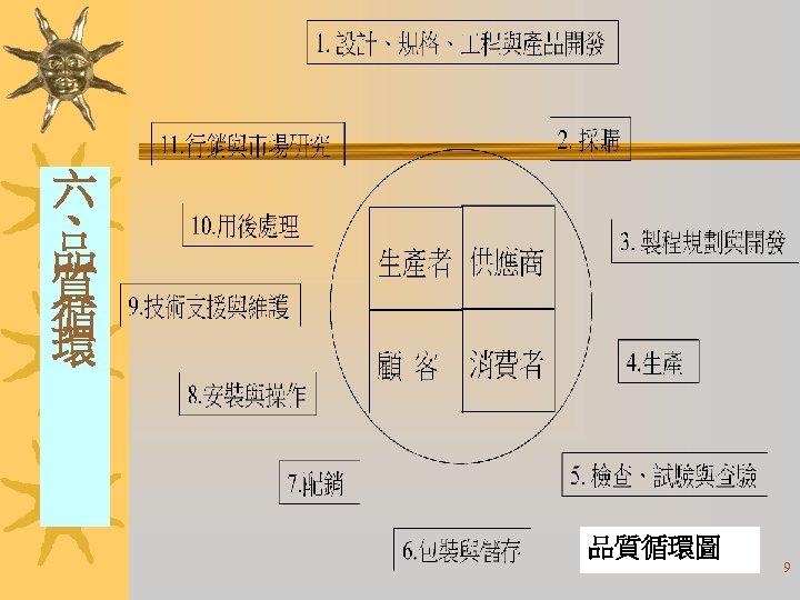 六 、 品 質 循 環 品質循環圖 9