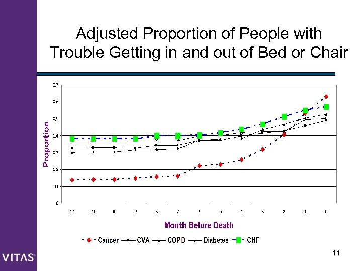 Adjusted Proportion of People with Trouble Getting in and out of Bed or Chair