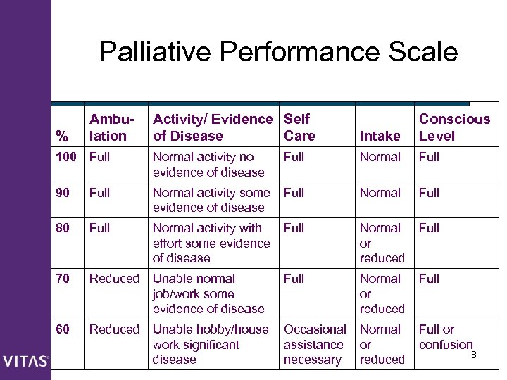 Palliative Performance Scale % Ambulation Activity/ Evidence Self of Disease Care Intake Conscious Level