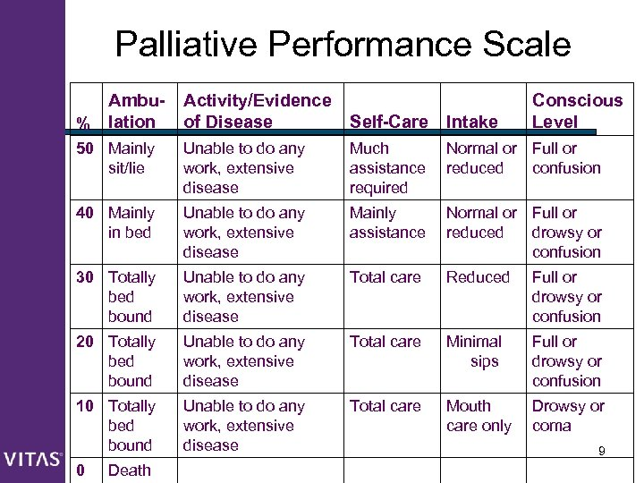 Palliative Performance Scale Ambu% lation Activity/Evidence of Disease Self-Care Intake 50 Mainly sit/lie Unable