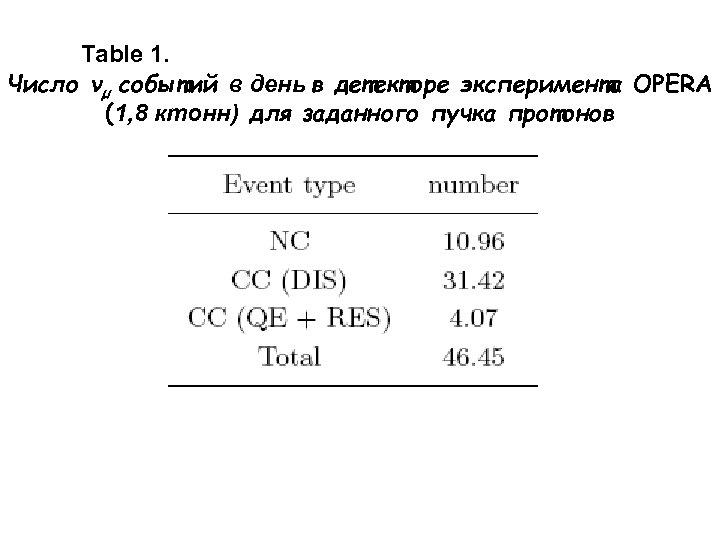 Table 1. Число νµ событий в день в детекторе эксперимента OPERA (1, 8 ктонн)