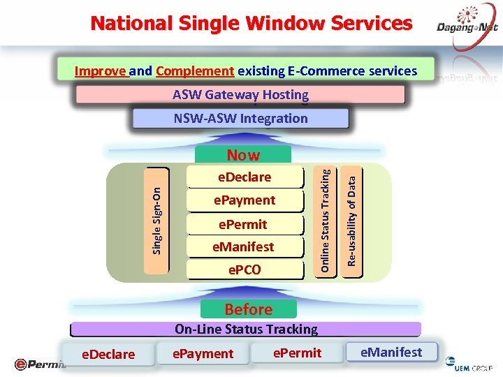 National Single Window Services Improve and Complement existing E-Commerce services ASW Gateway Hosting NSW-ASW