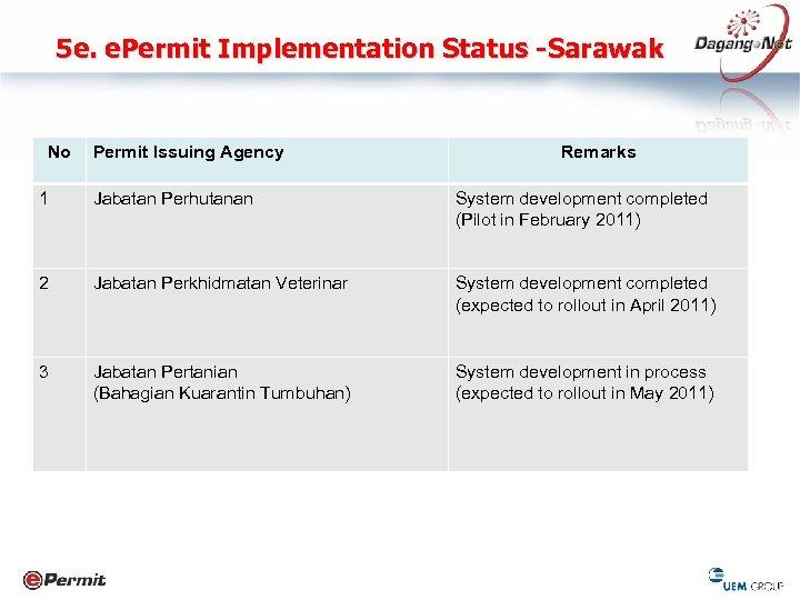 5 e. e. Permit Implementation Status -Sarawak No Permit Issuing Agency Remarks 1 Jabatan