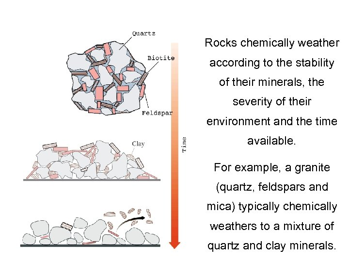 Rocks chemically weather according to the stability of their minerals, the severity of their