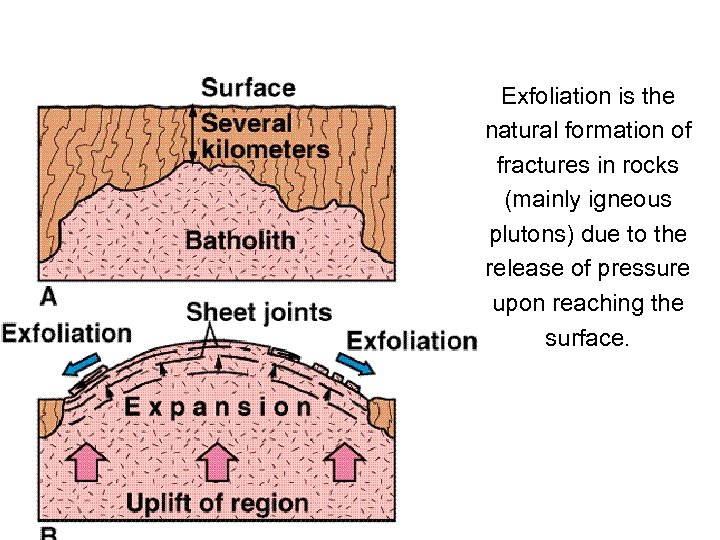 Exfoliation is the natural formation of fractures in rocks (mainly igneous plutons) due to