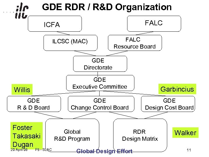 GDE RDR / R&D Organization FALC ICFA ILCSC (MAC) FALC Resource Board GDE Directorate