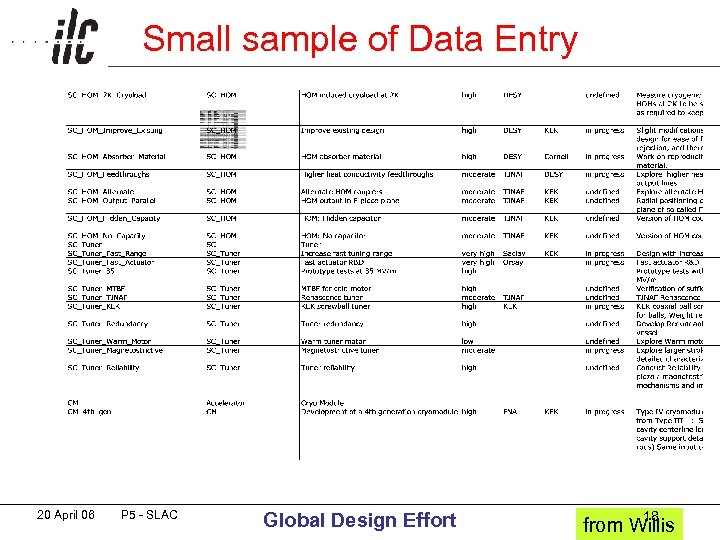 Small sample of Data Entry 20 April 06 P 5 - SLAC Global Design