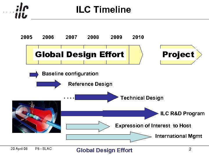 ILC Timeline 2005 2006 2007 2008 2009 2010 Global Design Effort Project Baseline configuration