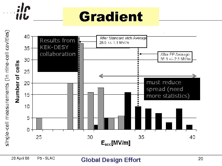 single-cell measurements (in nine-cell cavities) Gradient Results from KEK-DESY collaboration must reduce spread (need