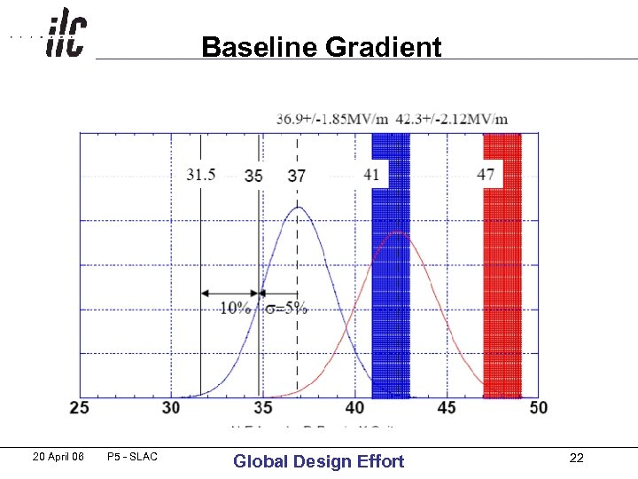 Baseline Gradient 20 April 06 P 5 - SLAC Global Design Effort 22