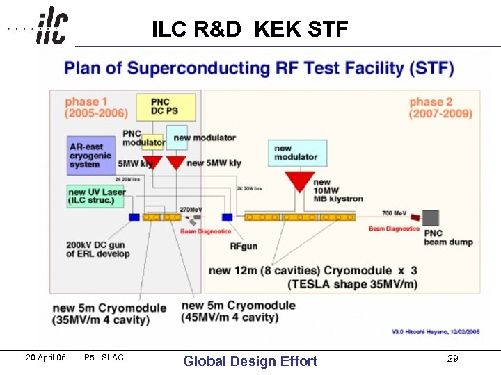 ILC R&D KEK STF 20 April 06 P 5 - SLAC Global Design Effort