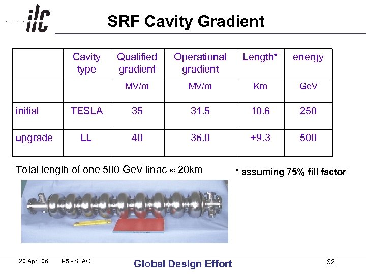 SRF Cavity Gradient Cavity type upgrade Operational gradient Length* energy MV/m initial Qualified gradient