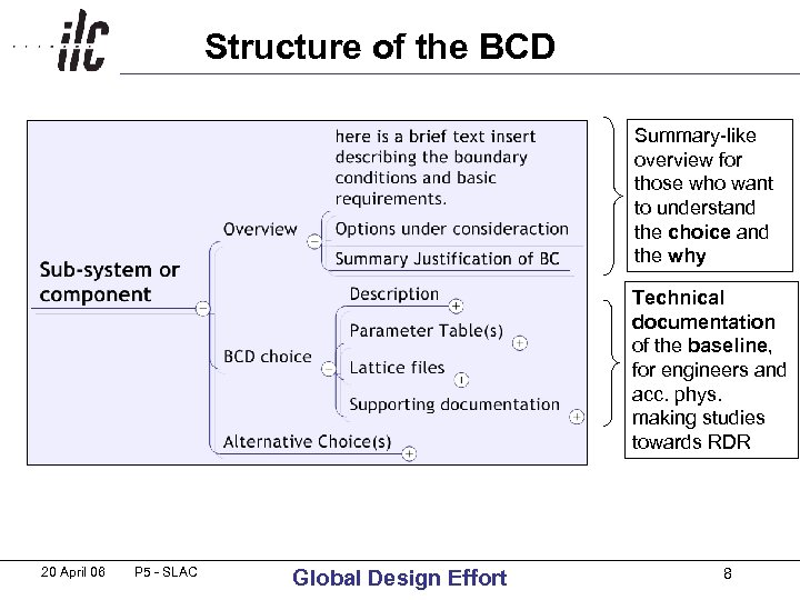 Structure of the BCD Summary-like overview for those who want to understand the choice