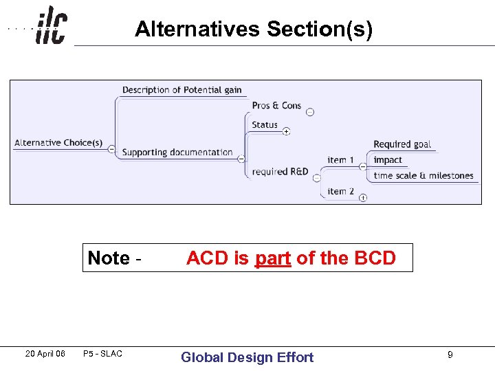 Alternatives Section(s) Note - 20 April 06 P 5 - SLAC ACD is part