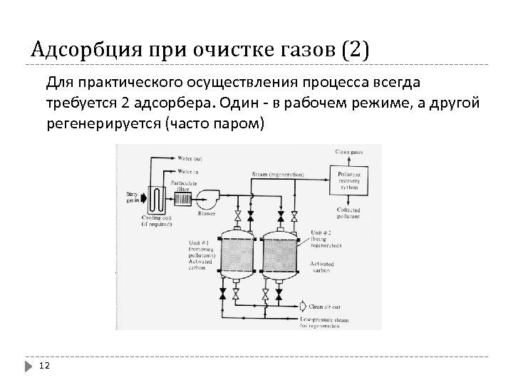 Адсорбция при очистке газов (2) Для практического осуществления процесса всегда требуется 2 адсорбера. Один