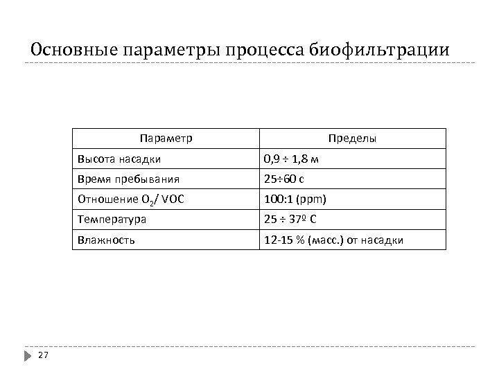 Основные параметры процесса биофильтрации Параметр Пределы Высота насадки Время пребывания 25÷ 60 с Отношение
