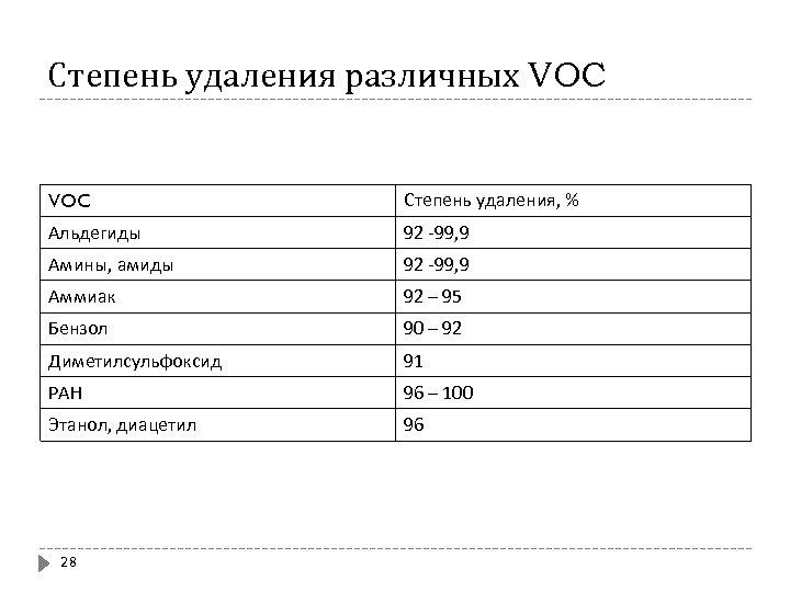 Степень удаления различных VOC Степень удаления, % Альдегиды 92 -99, 9 Амины, амиды 92
