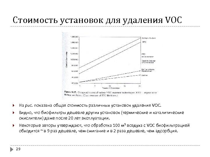Стоимость установок для удаления VOC На рис. показана общая стоимость различных установок удаления VOC.