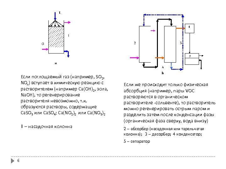 Если поглощаемый газ (например, SO 2, NOx) вступает в химическую реакцию с растворителем