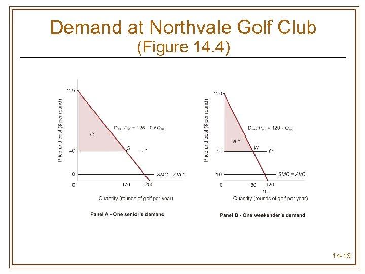 Demand at Northvale Golf Club (Figure 14. 4) 14 -13