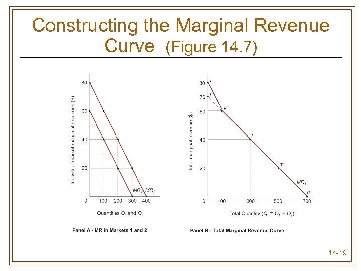 Constructing the Marginal Revenue Curve (Figure 14. 7) 14 -19