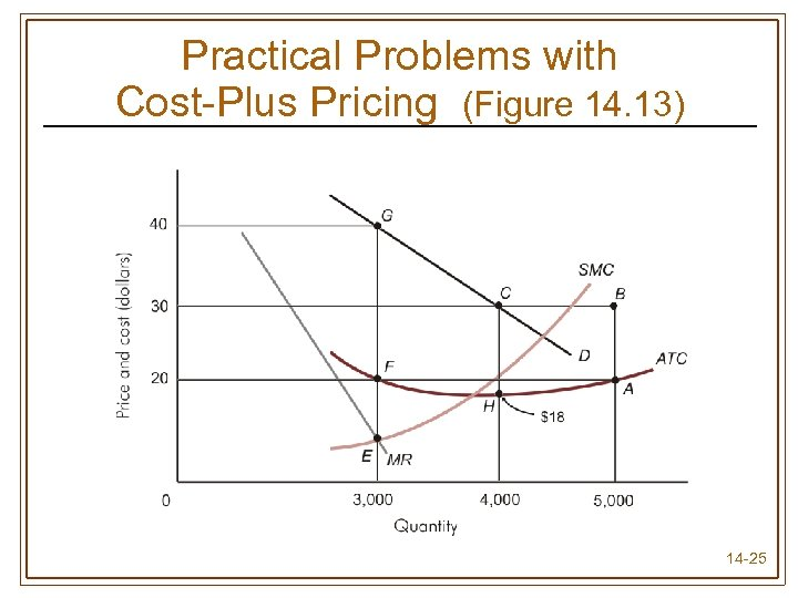Practical Problems with Cost-Plus Pricing (Figure 14. 13) 14 -25