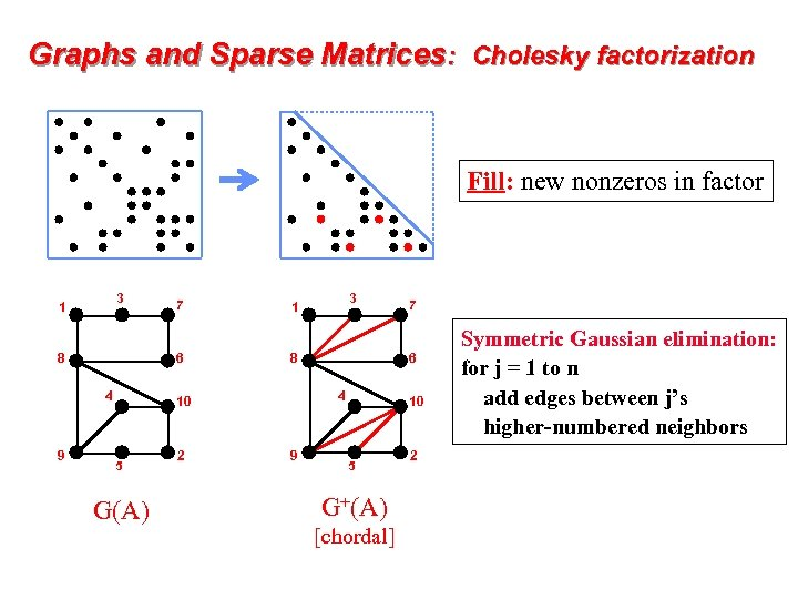 Graphs and Sparse Matrices: Cholesky factorization Fill: new nonzeros in factor 3 1 6
