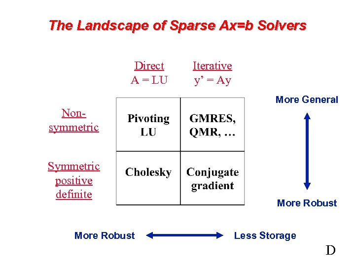 The Landscape of Sparse Ax=b Solvers Direct A = LU Iterative y' = Ay
