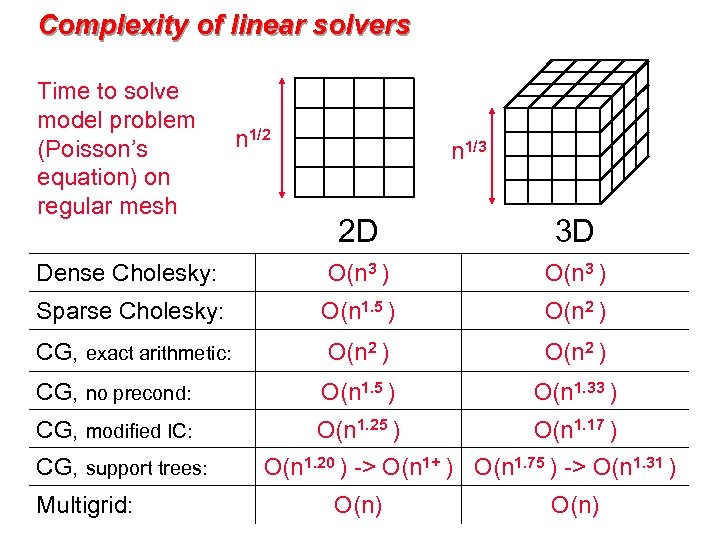 Complexity of linear solvers Time to solve model problem (Poisson's equation) on regular mesh