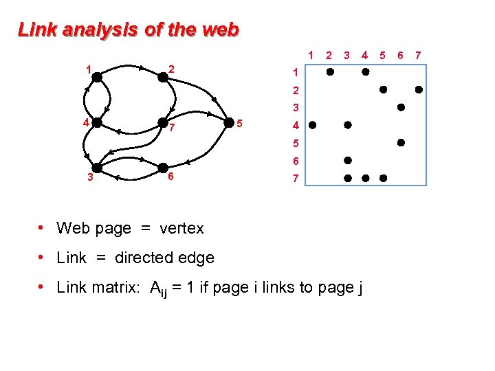 Link analysis of the web 1 1 2 2 3 4 1 2 3