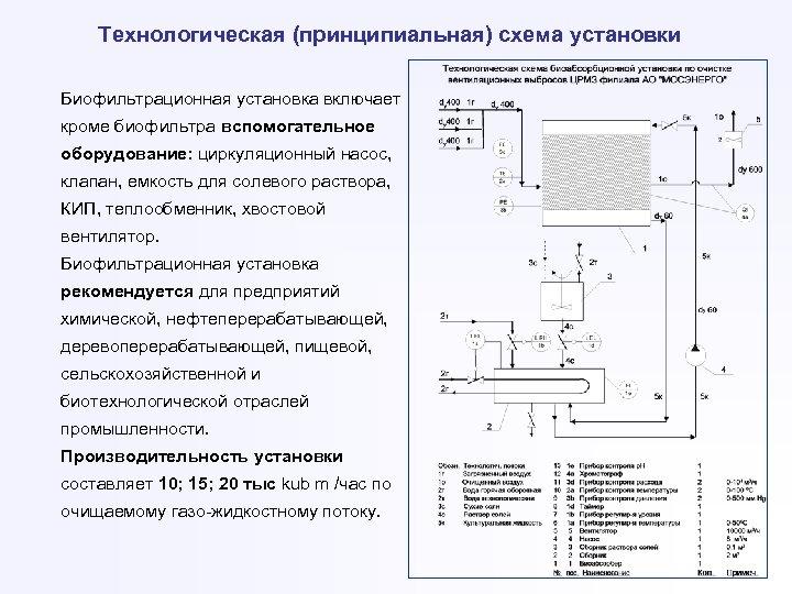 Технологическая (принципиальная) схема установки Биофильтрационная установка включает кроме биофильтра вспомогательное оборудование: циркуляционный насос, клапан,