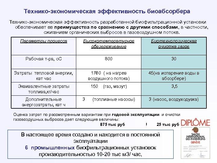 Технико-экономическая эффективность биоабсорбера Технико-экономическая эффективность разработанной биофильтрационной установки обеспечивает ее преимущества по сравнению с