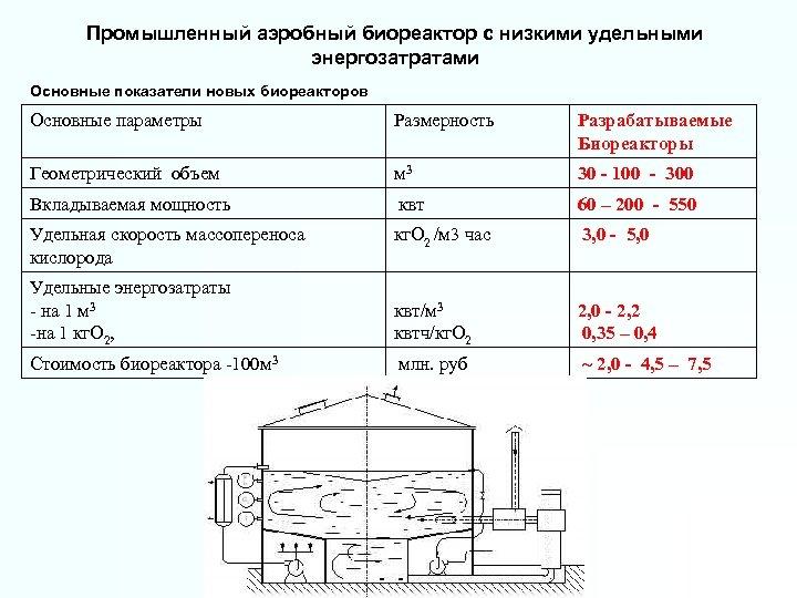 Промышленный аэробный биореактор с низкими удельными энергозатратами Основные показатели новых биореакторов Основные параметры Размерность