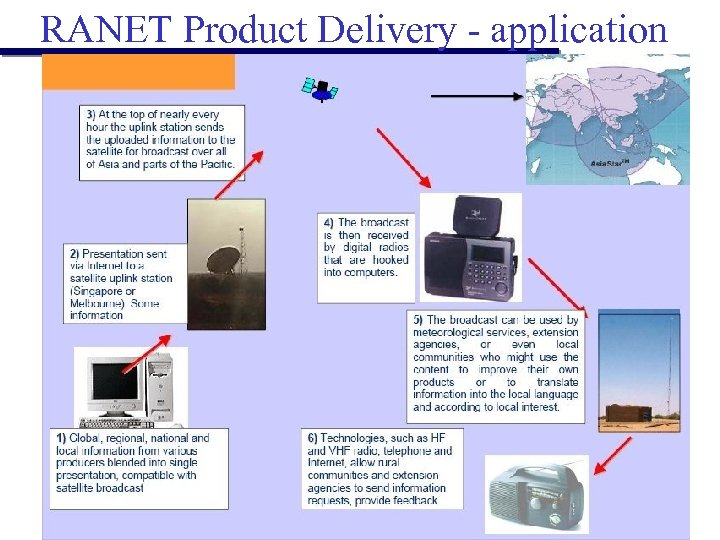 RANET Product Delivery - application