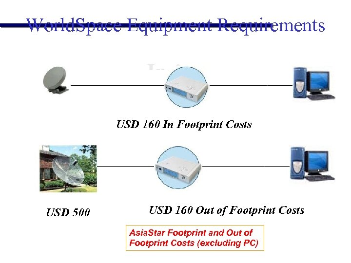 World. Space Equipment Requirements USD 160 In Footprint Costs USD 500 USD 160 Out