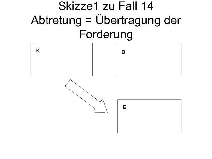 Skizze 1 zu Fall 14 Abtretung = Übertragung der Forderung K B E