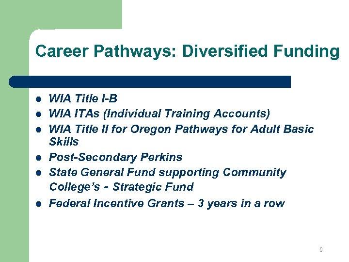 Career Pathways: Diversified Funding l l l WIA Title I-B WIA ITAs (Individual Training