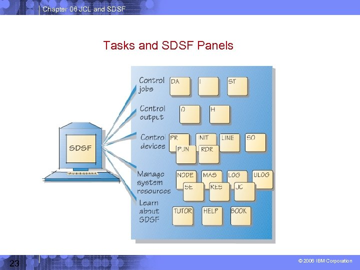 Chapter 06 JCL and SDSF Tasks and SDSF Panels 23 © 2006 IBM Corporation